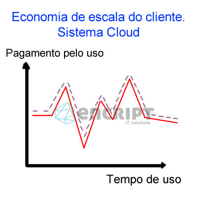 economia de escala servidor cloud2