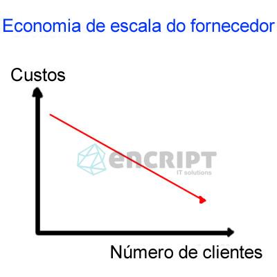 grafico fornecedor cloud3